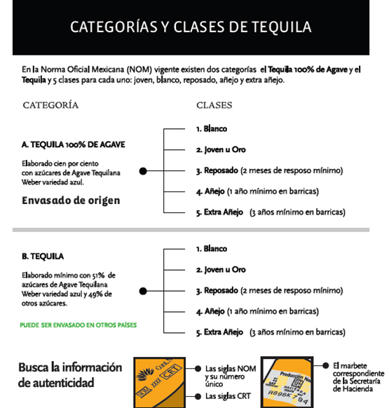 categoriasclasestequila