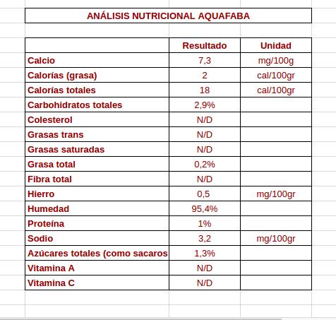 analisis-nutricional-aquafaba